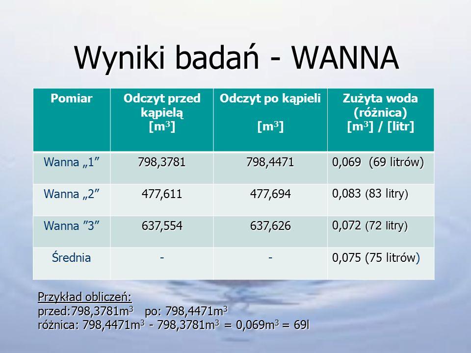 Wyniki badań - WANNA Pomiar Odczyt przed kąpielą [m3]